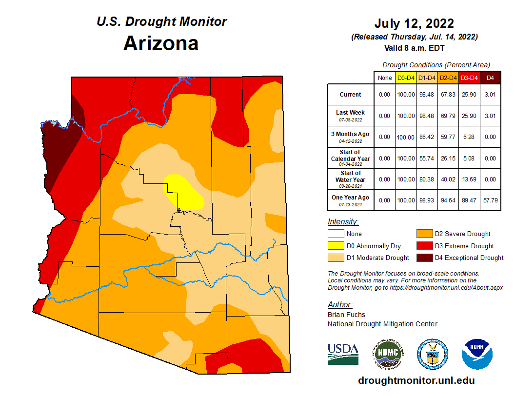 Current Drought Conditions