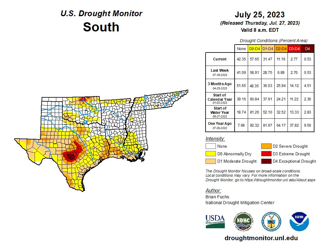 Regional Drought